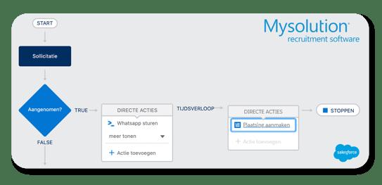 Automatiseer Workflow Mysolution Recruitment - Salesforce