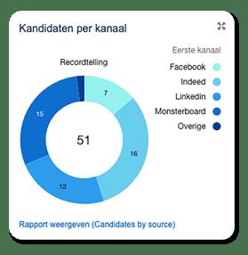 Rapportage ATS - Kandidaten per kanaal
